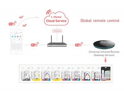 Wi-Fi receiver LTECH IR-WF-B Gateway 3.0
